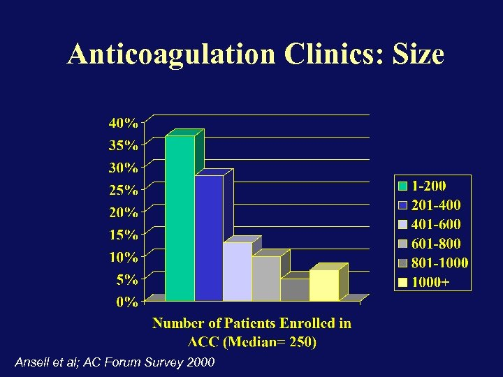 Anticoagulation Clinics: Size Ansell et al; AC Forum Survey 2000