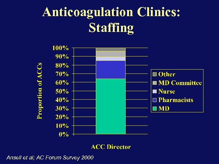 Anticoagulation Clinics: Staffing Ansell et al; AC Forum Survey 2000