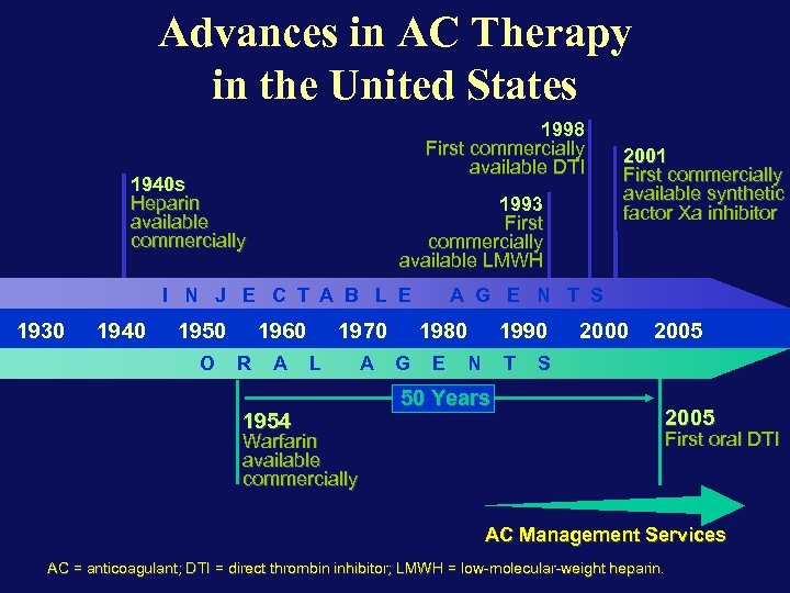 Advances in AC Therapy in the United States 1998 First commercially available DTI 1940