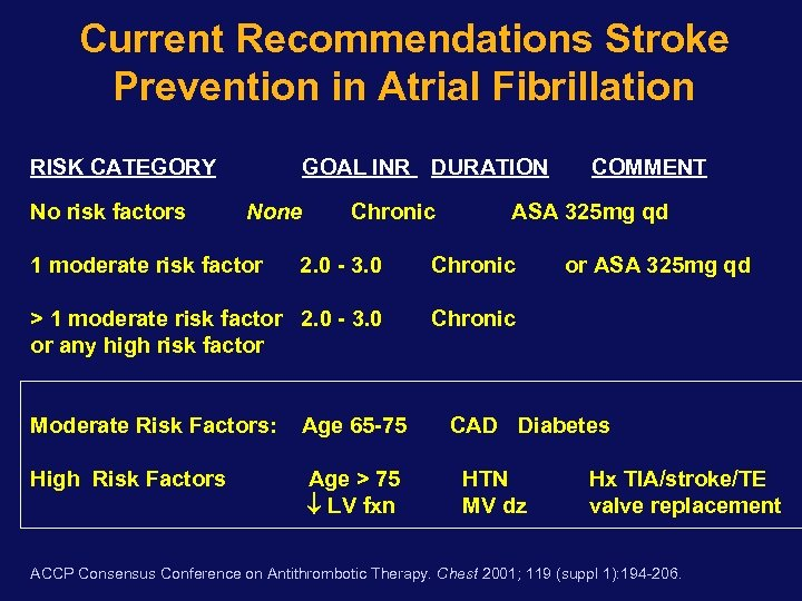 Current Recommendations Stroke Prevention in Atrial Fibrillation RISK CATEGORY No risk factors GOAL INR