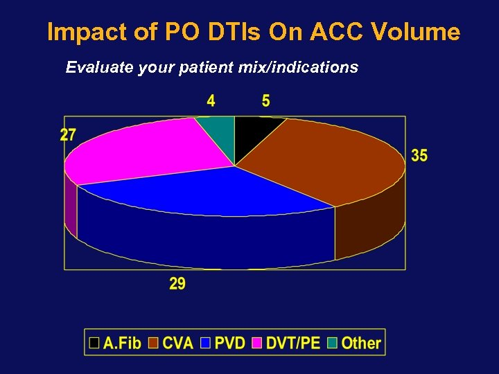 Impact of PO DTIs On ACC Volume Evaluate your patient mix/indications