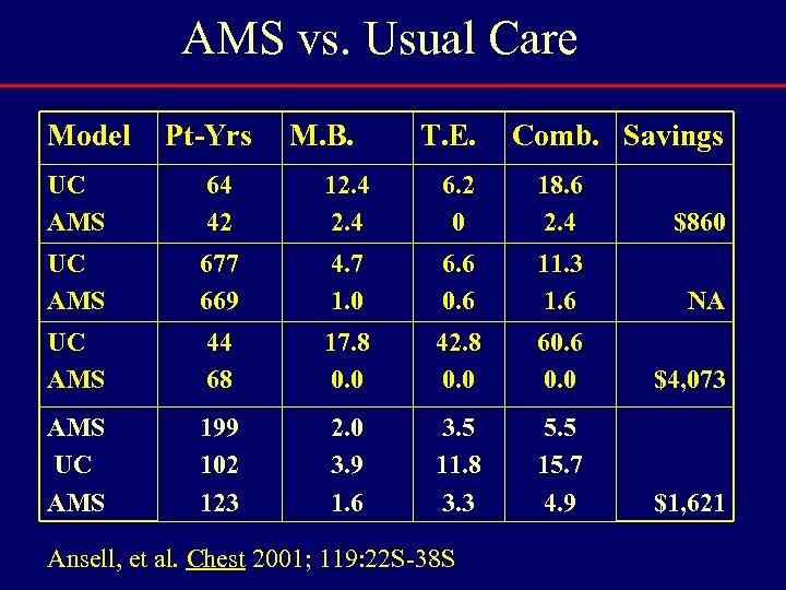 AMS vs. Usual Care Model Pt-Yrs M. B. T. E. Comb. Savings UC AMS