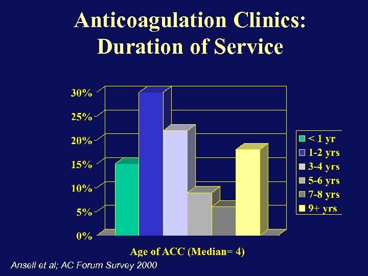 Anticoagulation Clinics: Duration of Service Ansell et al; AC Forum Survey 2000