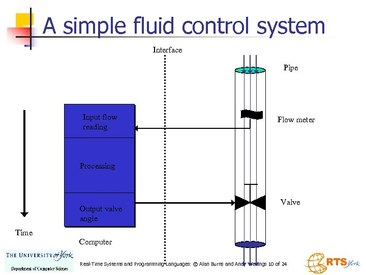 A simple fluid control system Interface Pipe Input flow reading Flow meter Processing Output
