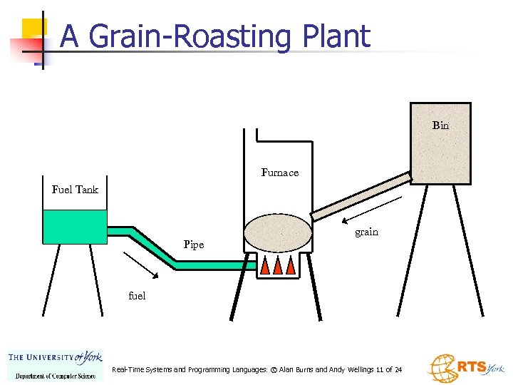 A Grain-Roasting Plant Bin Furnace Fuel Tank grain Pipe fuel Real-Time Systems and Programming