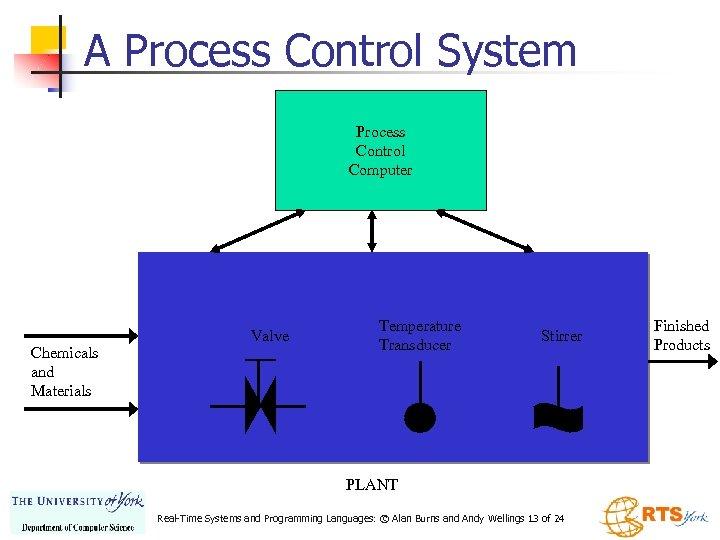 A Process Control System Process Control Computer Chemicals and Materials Valve Temperature Transducer Stirrer