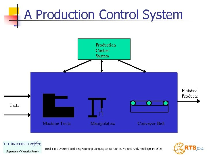 A Production Control System Finished Products Parts Machine Tools Manipulators Conveyor Belt Real-Time Systems