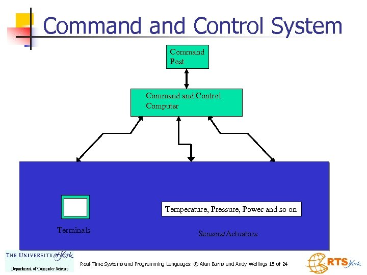 Command Control System Command Post Command Control Computer Temperature, Pressure, Power and so on