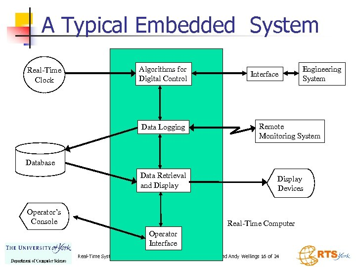 A Typical Embedded System Real-Time Clock Algorithms for Digital Control Interface Engineering System Data