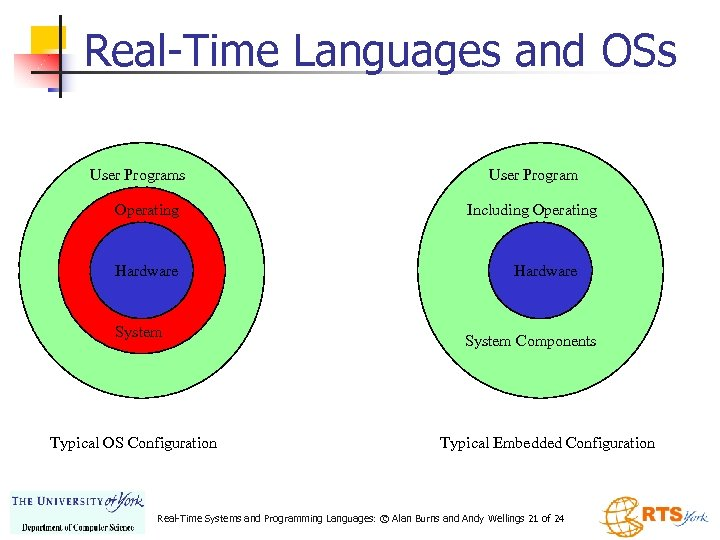 Real-Time Languages and OSs User Programs Operating Hardware System Typical OS Configuration User Program
