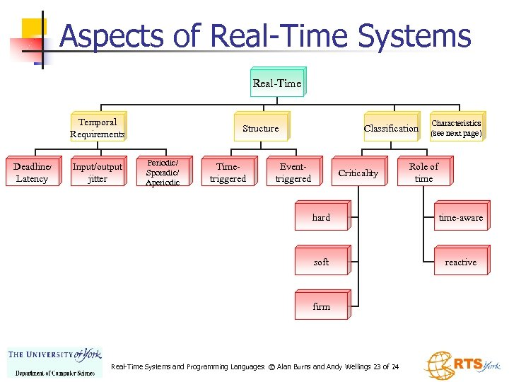 Aspects of Real-Time Systems Real-Time Temporal Requirements Deadline/ Latency Input/output jitter Structure Periodic/ Sporadic/