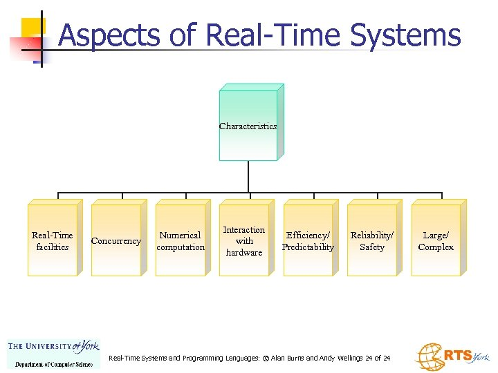 Aspects of Real-Time Systems Characteristics Real-Time facilities Concurrency Numerical computation Interaction with hardware Efficiency/
