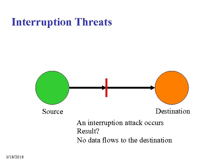 Interruption Threats Source Destination An interruption attack occurs Result? No data flows to the