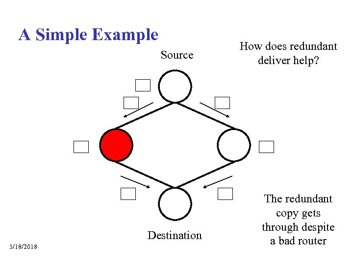 A Simple Example Source Normal delivery uses a default path What if a router