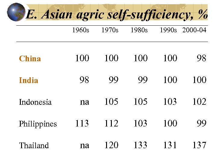 E. Asian agric self-sufficiency, % 1960 s 1970 s 1980 s China 100 100