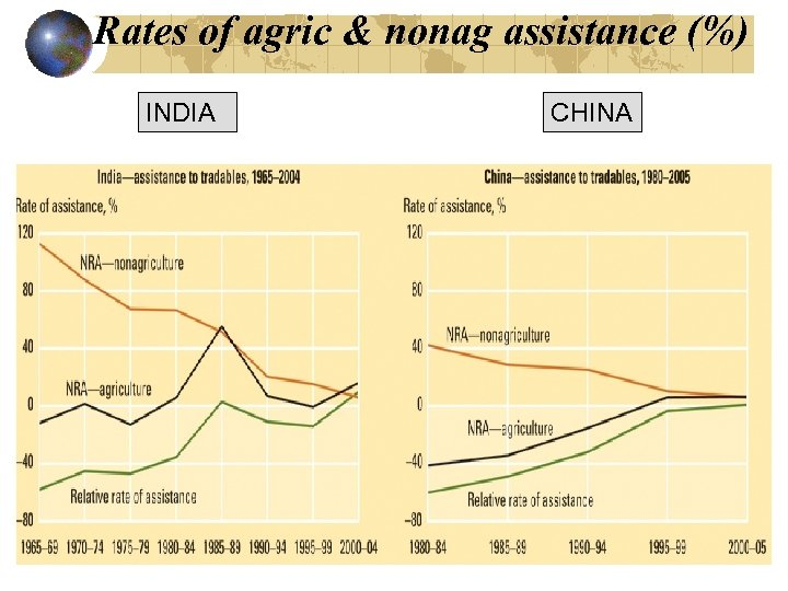 Rates of agric & nonag assistance (%) INDIA CHINA