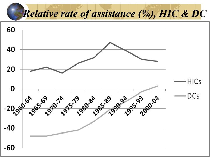 Relative rate of assistance (%), HIC & DC
