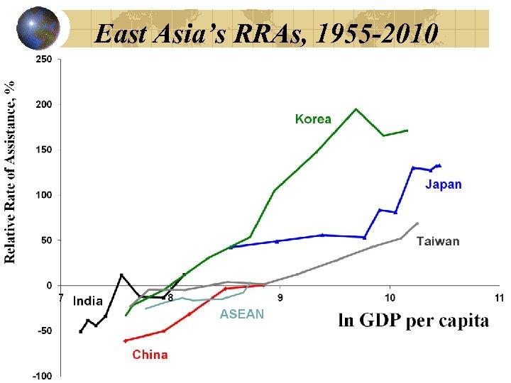 East Asia's RRAs, 1955 -2010