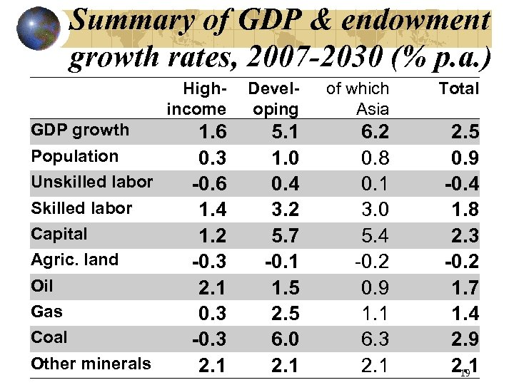 Summary of GDP & endowment growth rates, 2007 -2030 (% p. a. ) GDP
