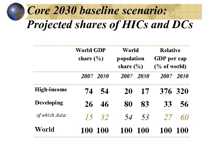 Core 2030 baseline scenario: Projected shares of HICs and DCs World GDP share (%)
