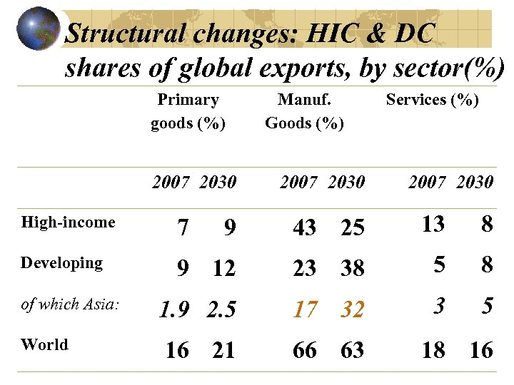 Structural changes: HIC & DC shares of global exports, by sector(%) Primary goods (%)