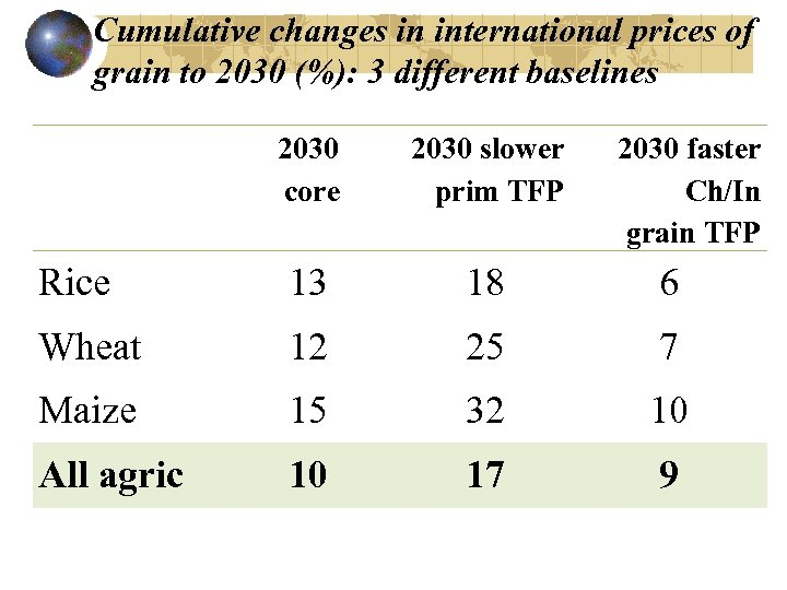 Cumulative changes in international prices of grain to 2030 (%): 3 different baselines 2030