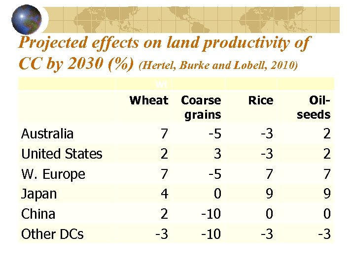Projected effects on land productivity of CC by 2030 (%) (Hertel, Burke and Lobell,