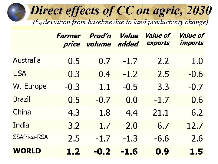 Direct effects of CC on agric, 2030 (% deviation from baseline due to land