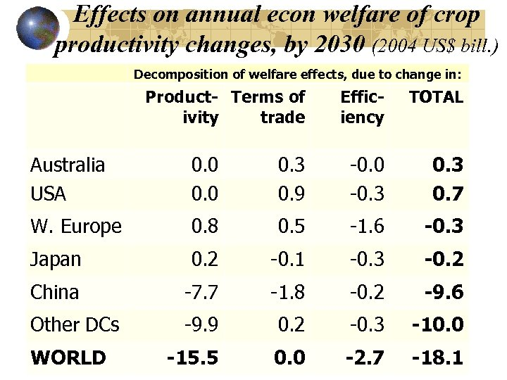 Effects on annual econ welfare of crop productivity changes, by 2030 (2004 US$ bill.