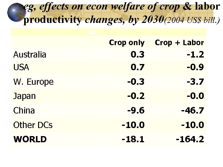 eg, effects on econ welfare of crop & labor productivity changes, by 2030(2004 US$