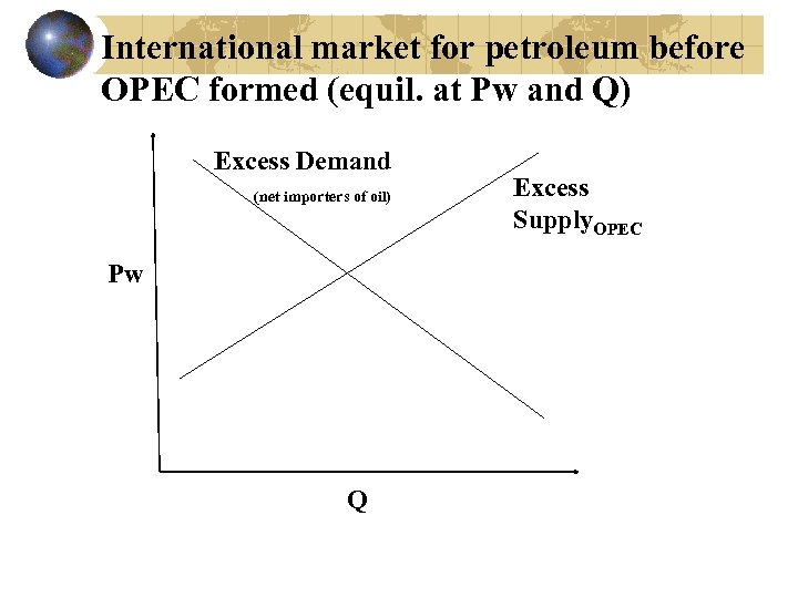 International market for petroleum before OPEC formed (equil. at Pw and Q) Excess Demand