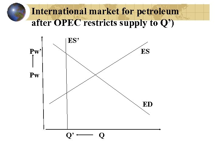 International market for petroleum after OPEC restricts supply to Q') ES' Pw' ES Pw