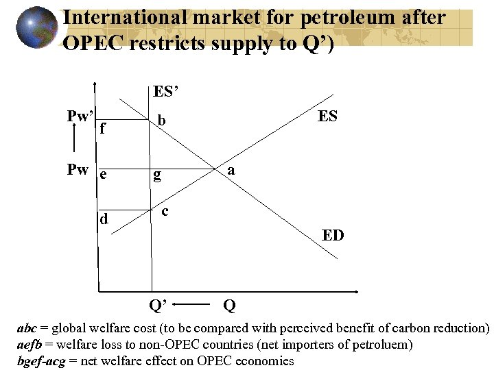 International market for petroleum after OPEC restricts supply to Q') ES' Pw' f Pw