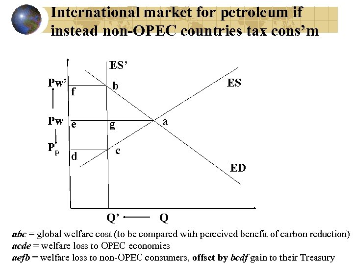 International market for petroleum if instead non-OPEC countries tax cons'm ES' Pw' f Pw