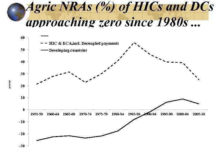 Agric NRAs (%) of HICs and DCs approaching zero since 1980 s. . .