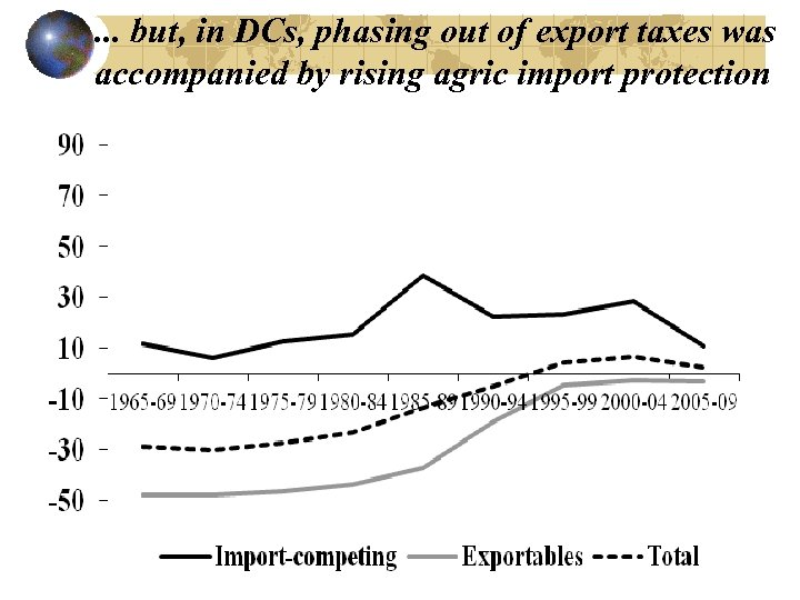 . . . but, in DCs, phasing out of export taxes was accompanied by