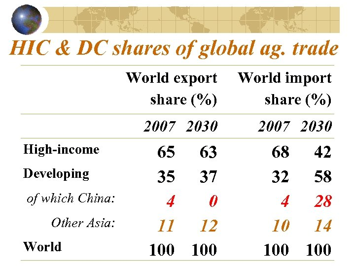 HIC & DC shares of global ag. trade World export share (%) 2007 2030