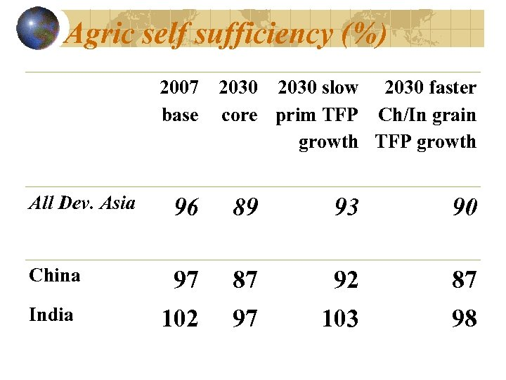 Agric self sufficiency (%) 2007 2030 slow 2030 faster base core prim TFP Ch/In