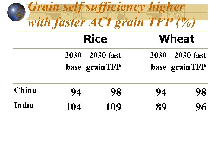Grain self sufficiency higher with faster ACI grain TFP (%) Rice Wheat 2030 fast