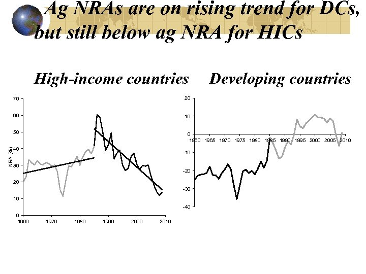 Ag NRAs are on rising trend for DCs, but still below ag NRA for