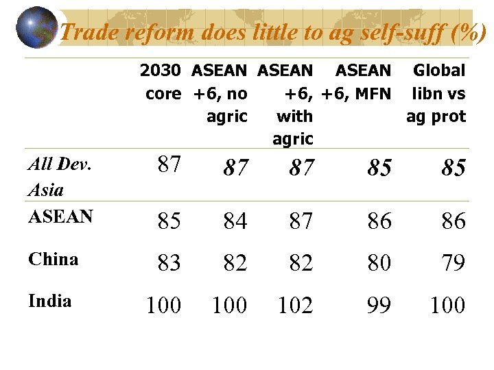 Trade reform does little to ag self-suff (%) 2030 ASEAN Global core +6, no