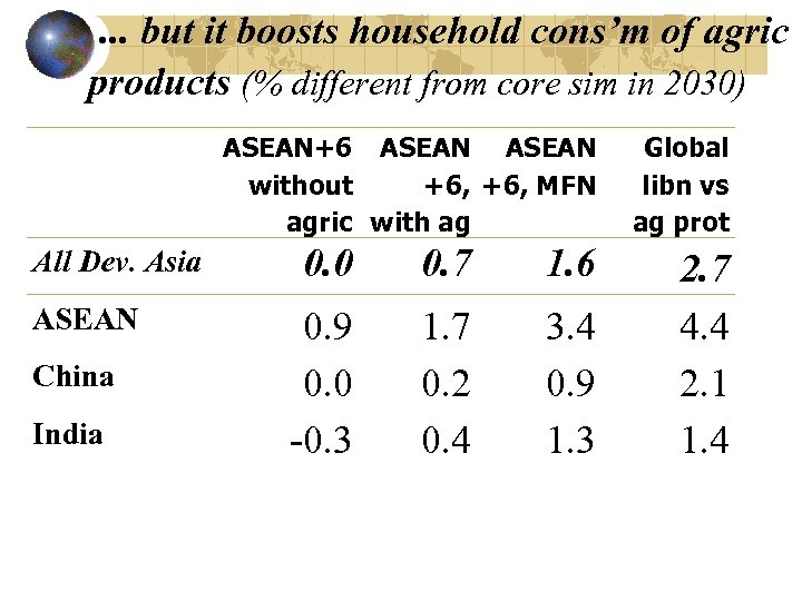 . . . but it boosts household cons'm of agric products (% different from