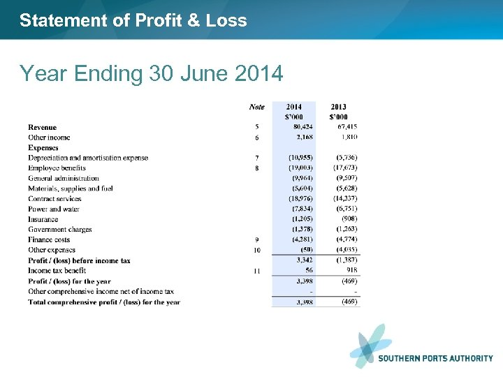 Statement of Profit & Loss Year Ending 30 June 2014