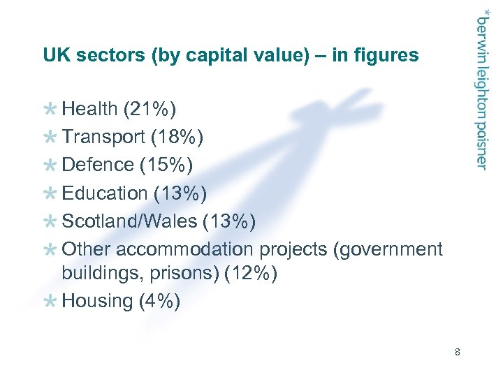 UK sectors (by capital value) – in figures Health (21%) Transport (18%) Defence (15%)