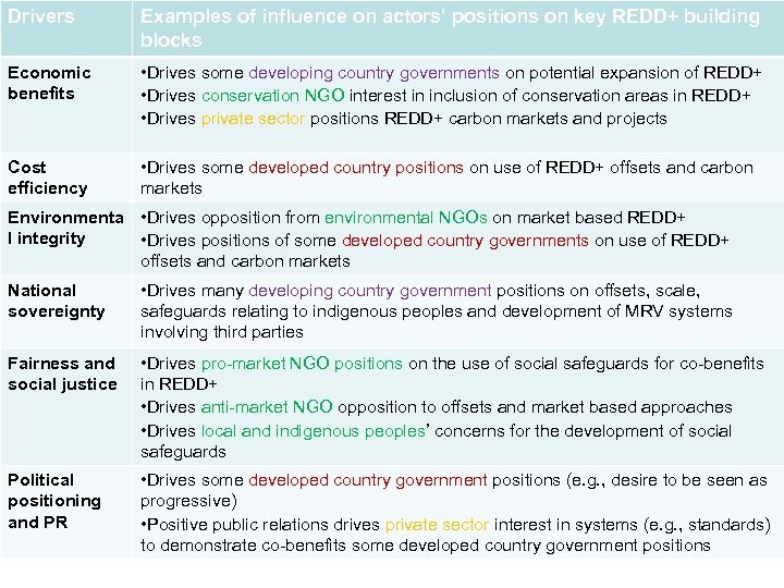 Drivers Examples of influence on actors' positions on key REDD+ building blocks Economic benefits