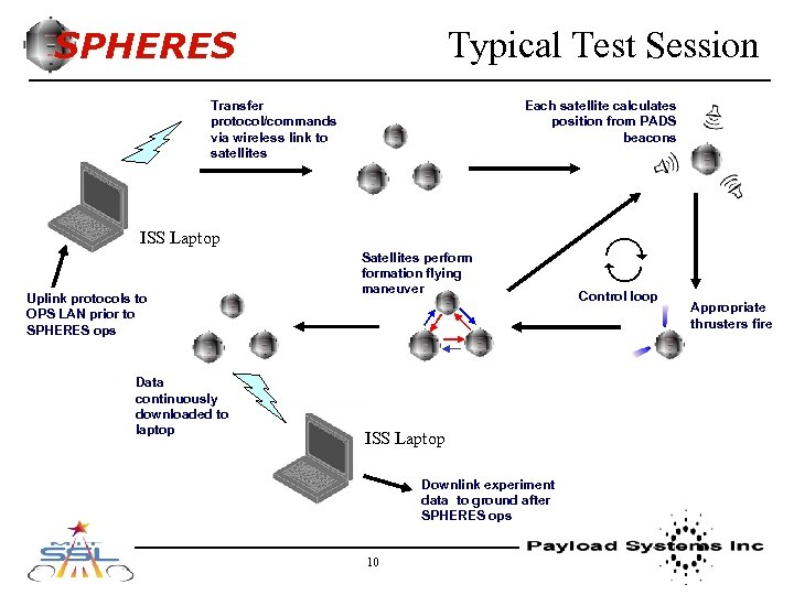 SPHERES Typical Test Session Each satellite calculates position from PADS beacons Transfer protocol/commands via