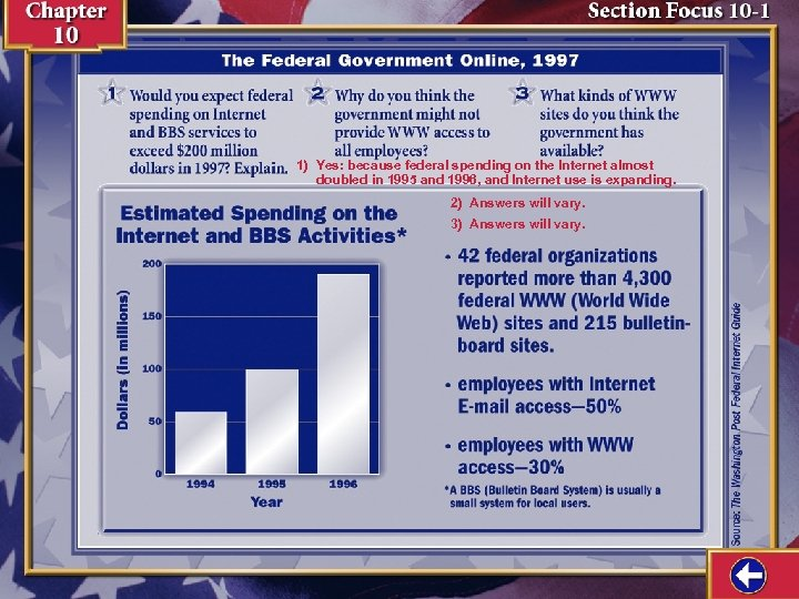 1) Yes: because federal spending on the Internet almost doubled in 1995 and 1996,