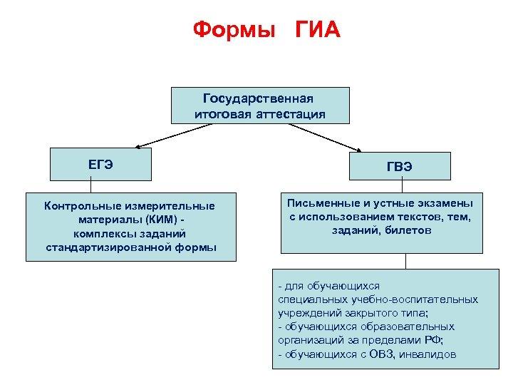 Формы ГИА Государственная итоговая аттестация ЕГЭ Контрольные измерительные материалы (КИМ) комплексы заданий стандартизированной формы