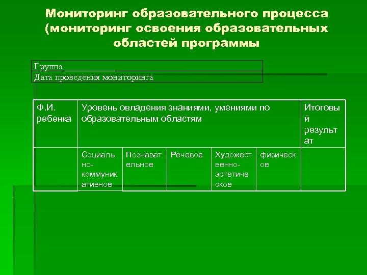 Мониторинг образовательного процесса (мониторинг освоения образовательных областей программы Группа ______ Дата проведения мониторинга Ф.