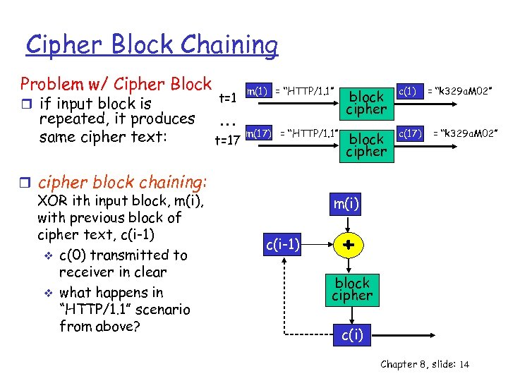 Cipher Block Chaining Problem w/ Cipher Block r if input block is repeated, it